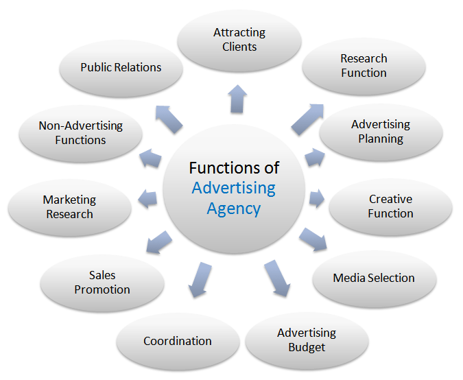ad agency functions