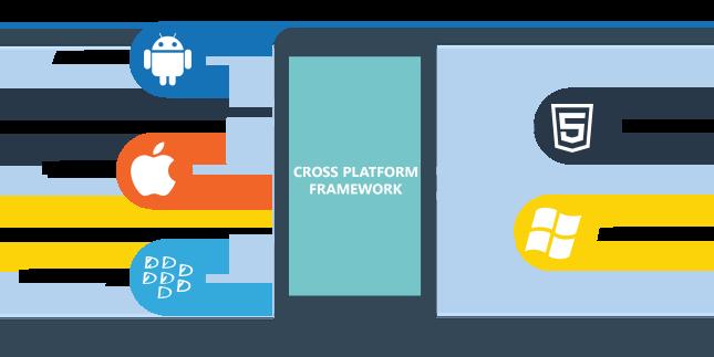 mobile app platforms