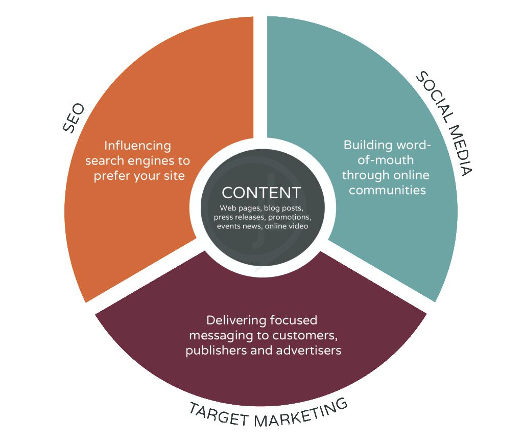 social marketing ecosiystem